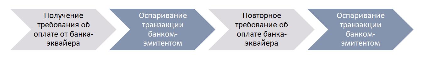 Основания для отказа держателю карты в спорной транзакции банком