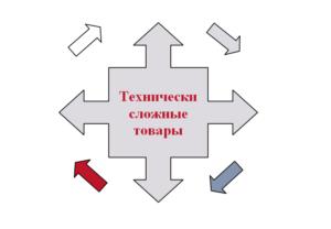 Перечень технически сложных товаров